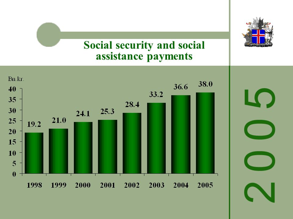2 0 0 52 0 0 5 Social security and social assistance payments