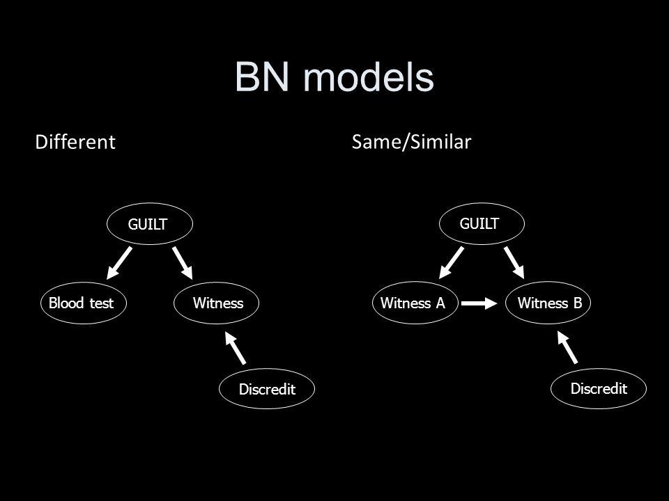 BN models GUILTWitness AWitness B Discredit Same/Similar GUILTBlood testWitness Discredit Different