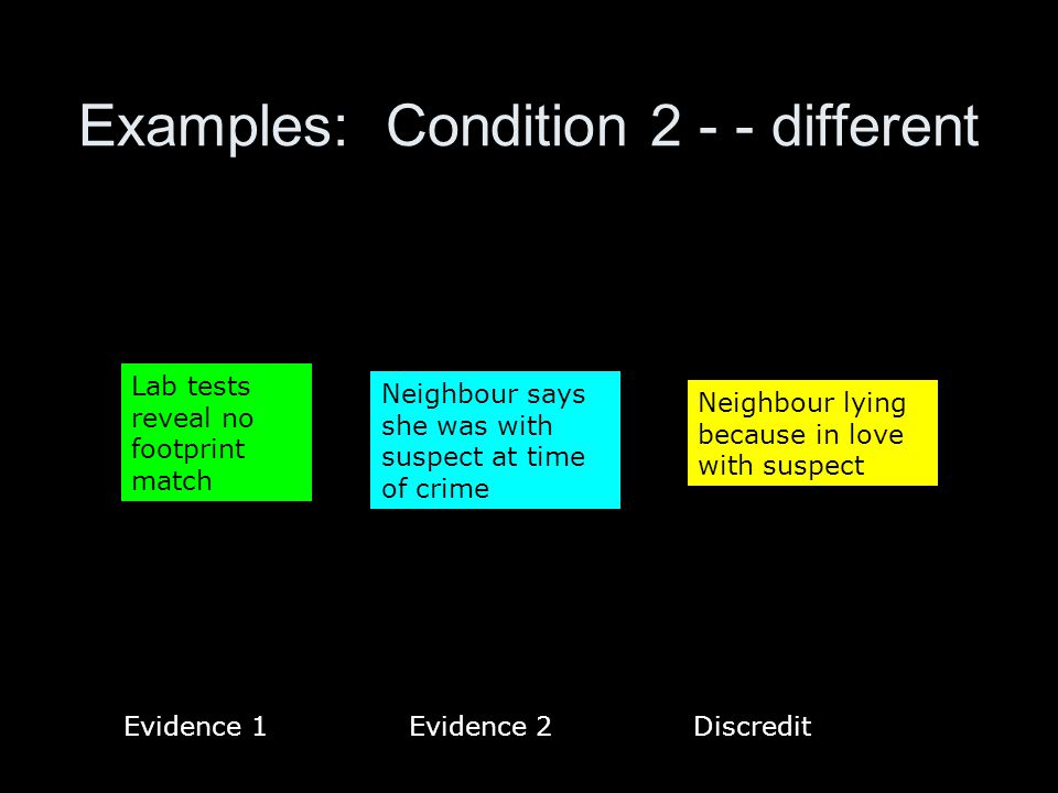 Examples: Condition 2 - - different Neighbour says she was with suspect at time of crime Neighbour lying because in love with suspect Lab tests reveal no footprint match Evidence 1 Evidence 2 Discredit
