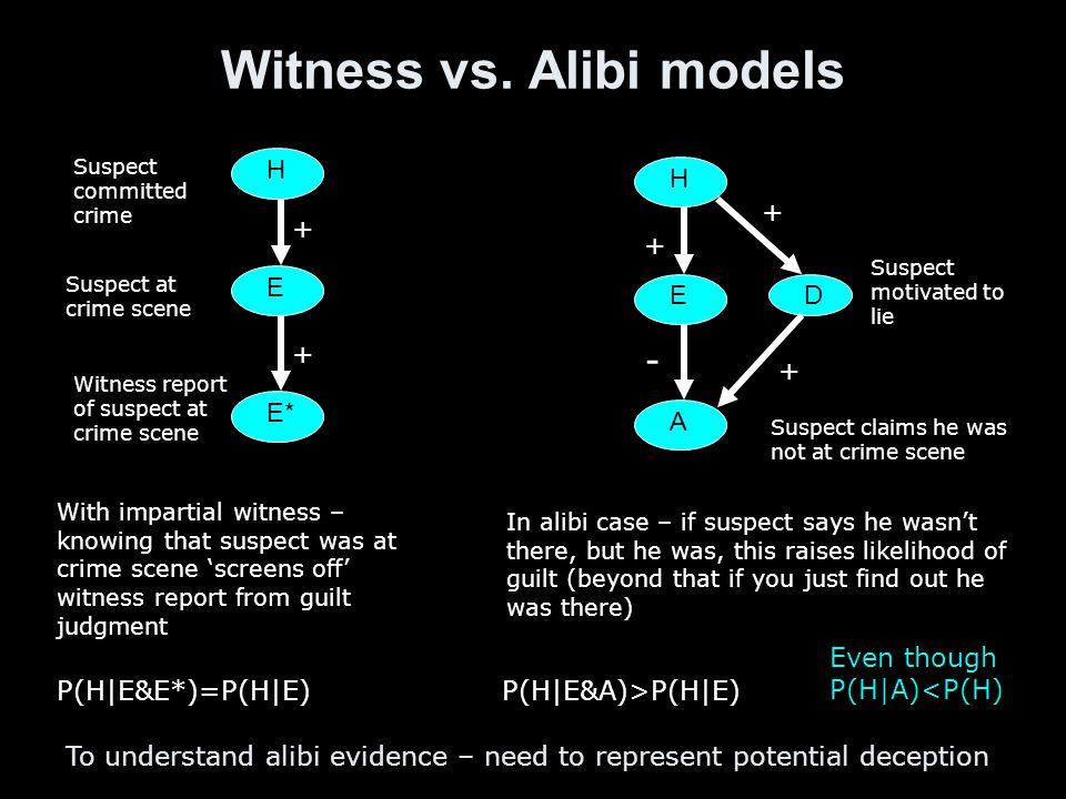 Witness vs. Alibi models H E E* Suspect committed crime Witness report of suspect at crime scene Suspect at crime scene H E A Suspect claims he was no