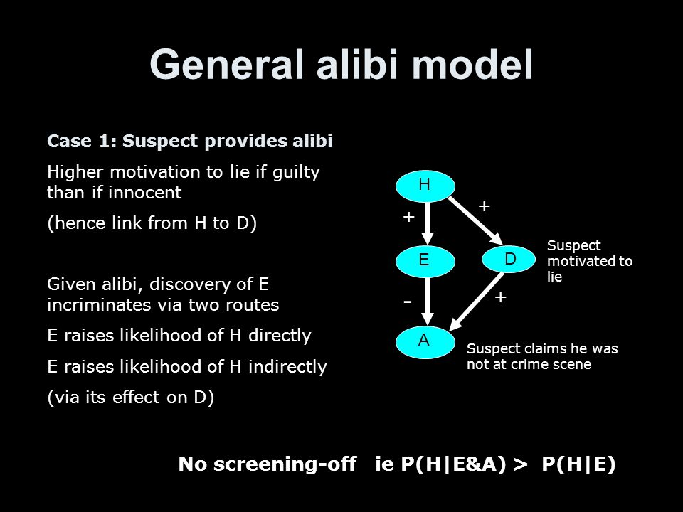 General alibi model H E A Suspect claims he was not at crime scene D Suspect motivated to lie Case 1: Suspect provides alibi Higher motivation to lie if guilty than if innocent (hence link from H to D) Given alibi, discovery of E incriminates via two routes E raises likelihood of H directly E raises likelihood of H indirectly (via its effect on D) + + + - No screening-off ie P(H|E&A) > P(H|E)