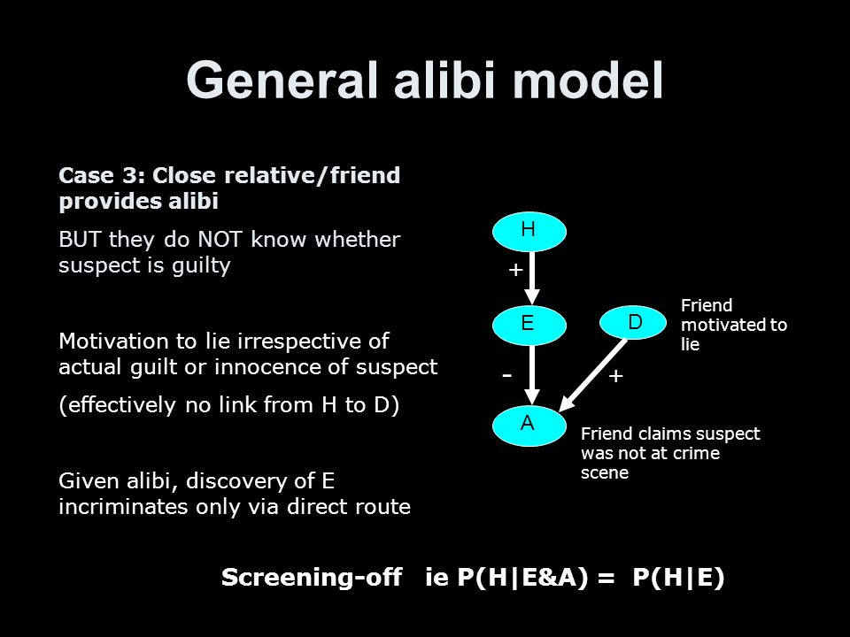 General alibi model H E A Friend claims suspect was not at crime scene D Friend motivated to lie Case 3: Close relative/friend provides alibi BUT they do NOT know whether suspect is guilty Motivation to lie irrespective of actual guilt or innocence of suspect (effectively no link from H to D) Given alibi, discovery of E incriminates only via direct route + + - Screening-off ie P(H|E&A) = P(H|E)