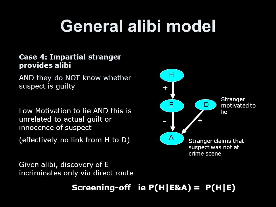 General alibi model H E A Stranger claims that suspect was not at crime scene D Stranger motivated to lie Case 4: Impartial stranger provides alibi AND they do NOT know whether suspect is guilty Low Motivation to lie AND this is unrelated to actual guilt or innocence of suspect (effectively no link from H to D) Given alibi, discovery of E incriminates only via direct route + + - Screening-off ie P(H|E&A) = P(H|E)