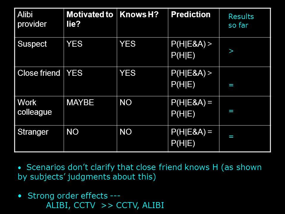 Alibi provider Motivated to lie? Knows H?Prediction SuspectYES P(H|E&A) > P(H|E) Close friendYES P(H|E&A) > P(H|E) Work colleague MAYBENOP(H|E&A) = P(