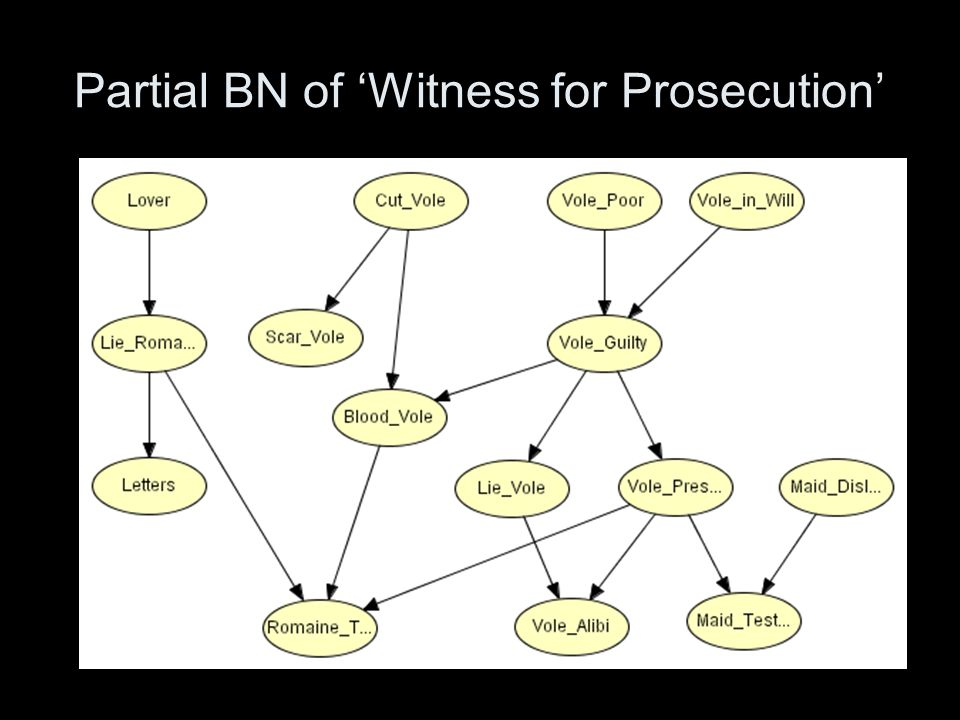 Partial BN of Witness for Prosecution