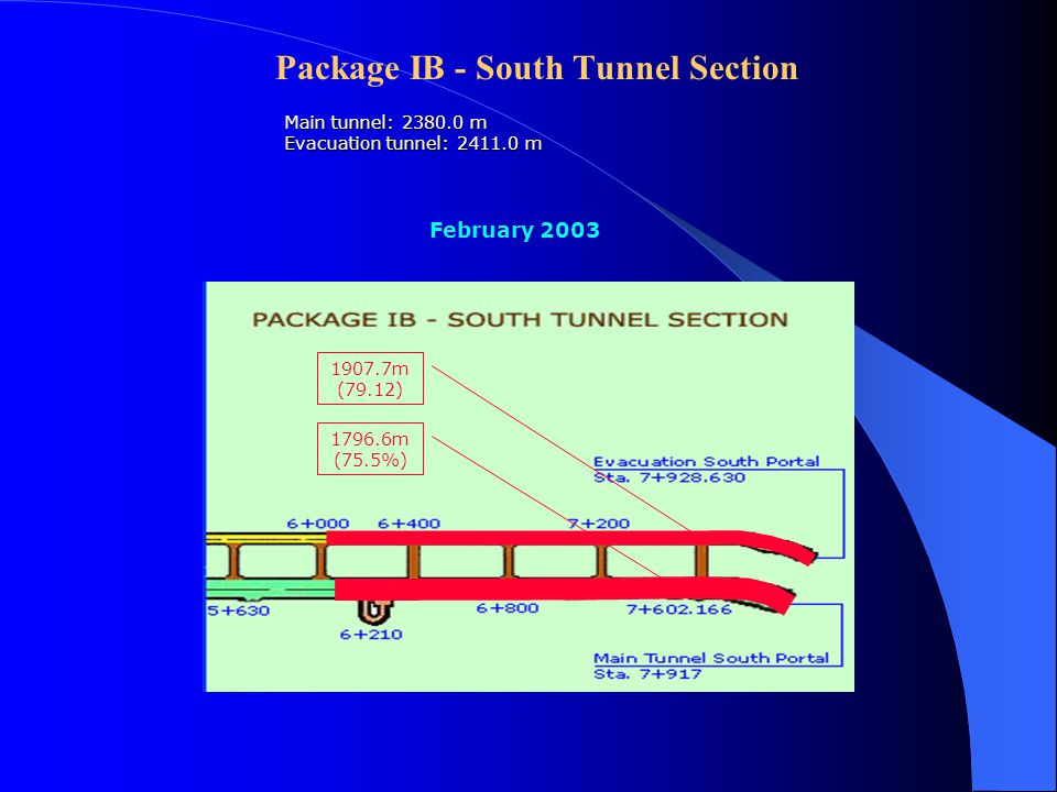 Progress of Haivan Tunnel Package IB – South Tunnel Section Main tunnel: 3857.0 m, 2 làn xe, 89 m 2 Evacuation tunnel: 3875.0m, 15.5 m 2