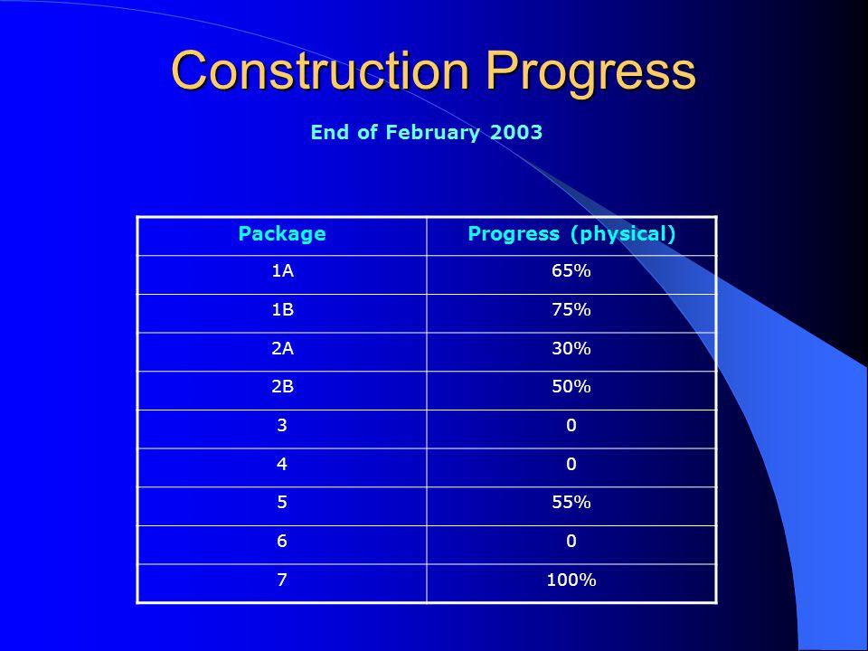 Construction Progress End of February 2003 PackageProgress (physical) 1A65% 1B75% 2A30% 2B50% 30 40 555% 60 7100%
