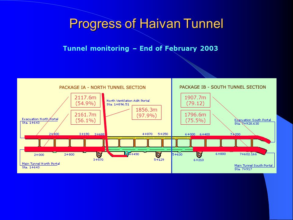 Package IA – North Tunnel Section February 2003 Explosive charging at Ventilation tunnel