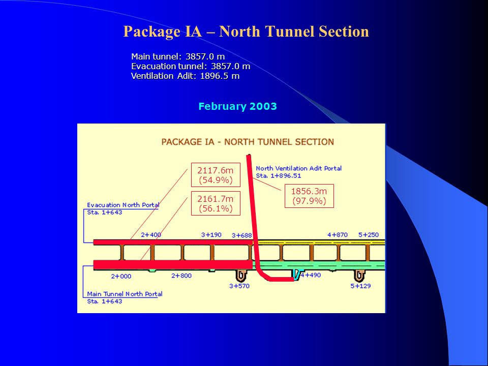 Progress of Haivan Tunnel Package IA – North Tunnel Section Main tunnel: 3857.0 m, 2 lanes, 89 m 2 Evacuation tunnel: 3875.0m, 15.5 m 2 Ventilation Adit: 1895.5 m, 36.2 m 2