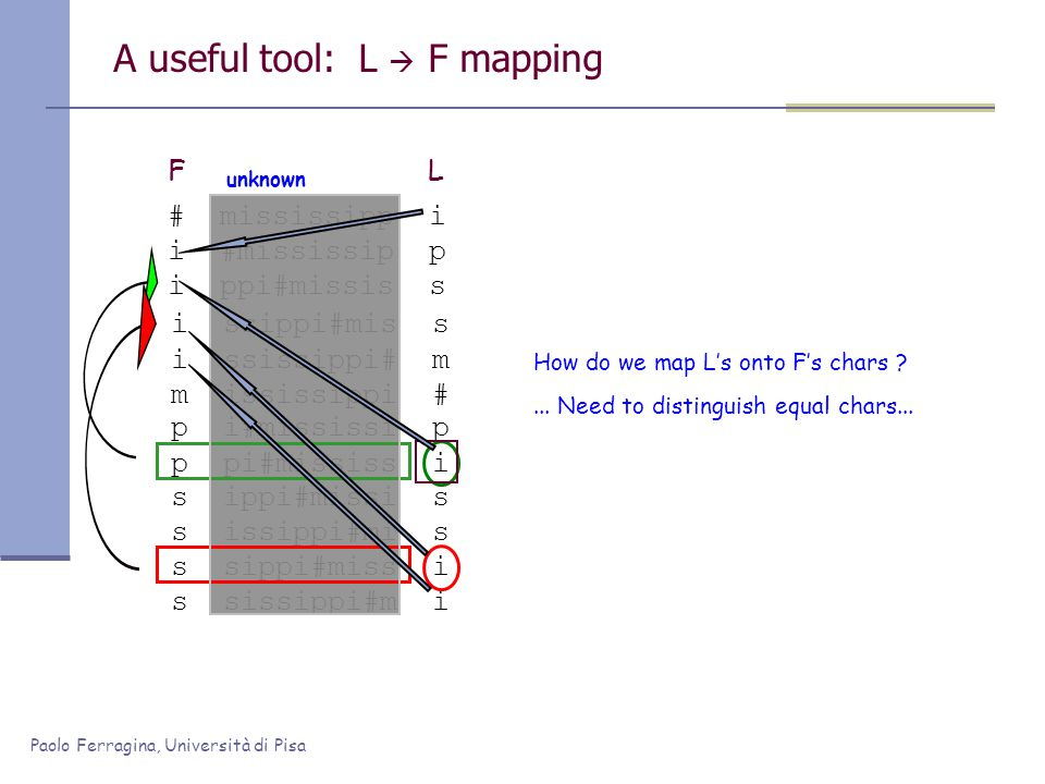 Paolo Ferragina, Università di Pisa p i#mississi p p pi#mississ i s ippi#missi s s issippi#mi s s sippi#miss i s sissippi#m i i ssippi#mis s m ississippi # i ssissippi# m A useful tool: L F mapping # mississipp i i #mississip p i ppi#missis s FL How do we map Ls onto Fs chars ...