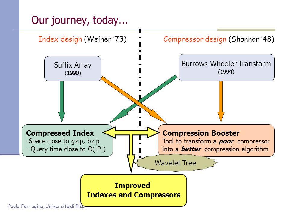 Paolo Ferragina, Università di Pisa Our journey, today... Suffix Array (1990) Index design (Weiner 73)Compressor design (Shannon 48) Burrows-Wheeler T
