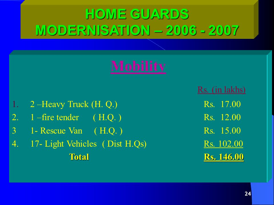23 HOME GUARDS MODERNISATION – 2006 - 2007 CONSTRUCTION Regional Training Center ( Sundhia ) Dist.Mehsana Regional Training Center ( Sundhia ) Dist.Mehsana Rs.