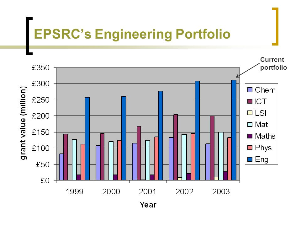 EPSRCs Engineering Portfolio Current portfolio