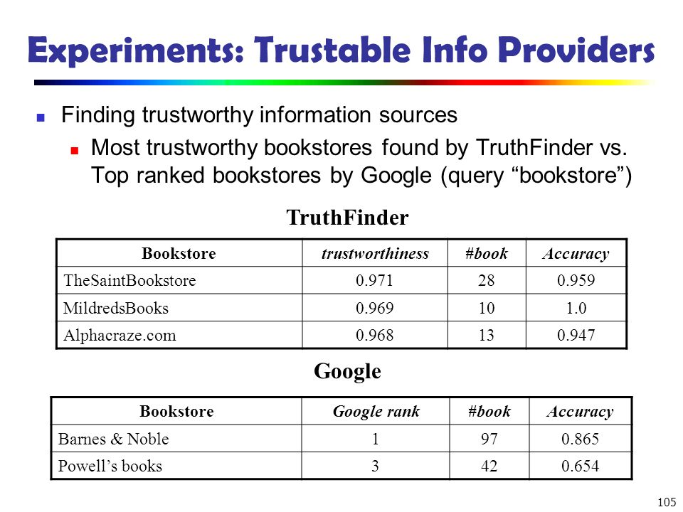 105 Experiments: Trustable Info Providers Finding trustworthy information sources Most trustworthy bookstores found by TruthFinder vs. Top ranked book