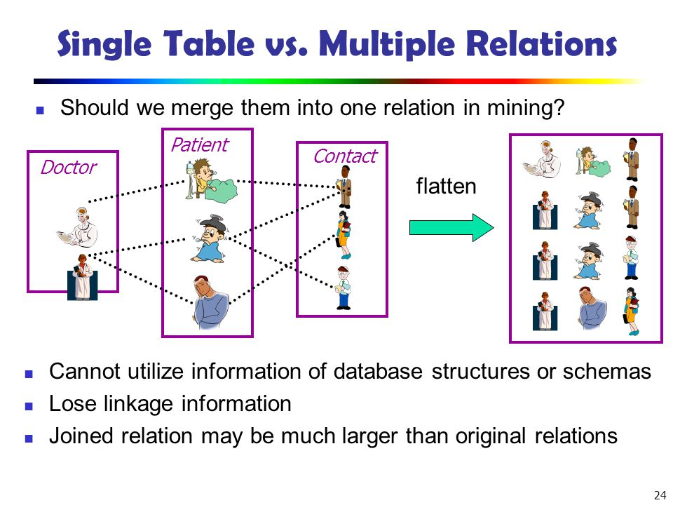24 Single Table vs. Multiple Relations Should we merge them into one relation in mining? Patient Contact Doctor flatten Cannot utilize information of