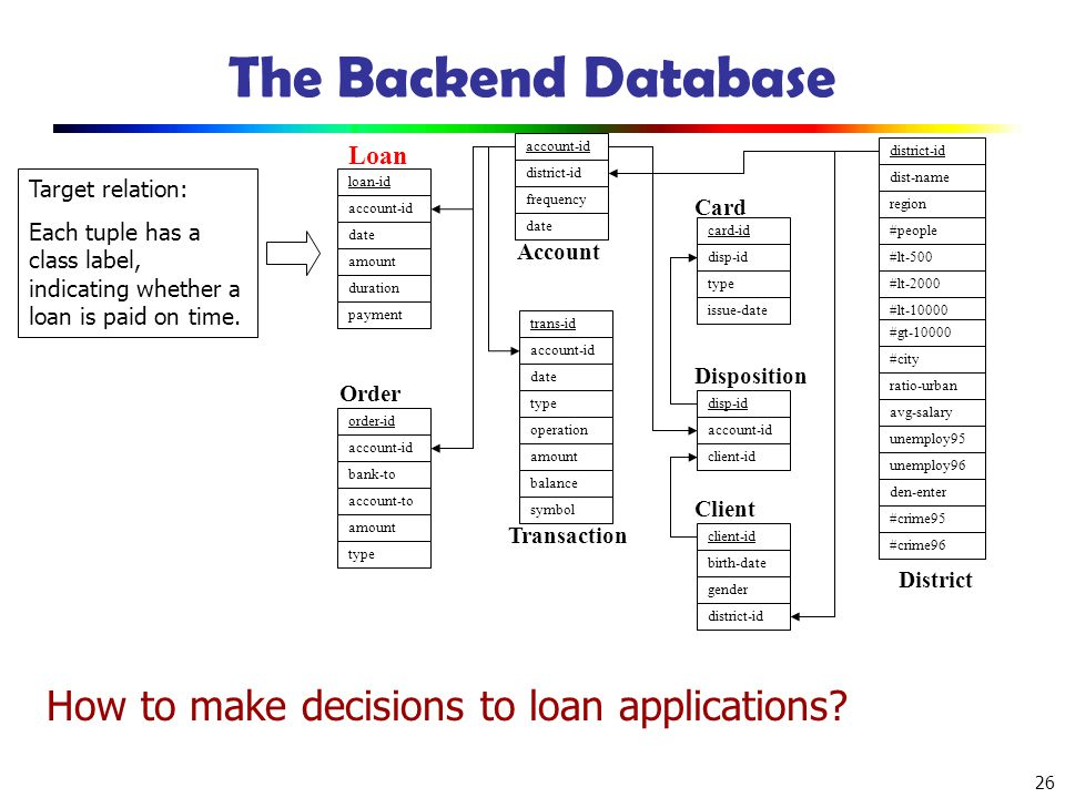 26 The Backend Database Target relation: Each tuple has a class label, indicating whether a loan is paid on time. district-id frequency date Account a