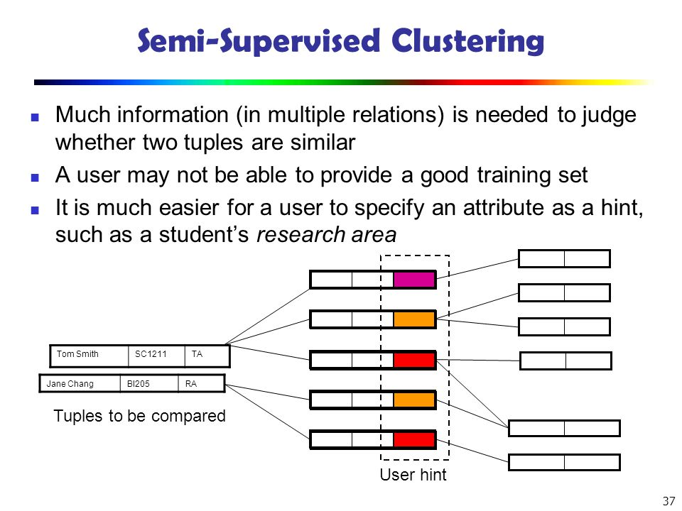 37 Semi-Supervised Clustering Much information (in multiple relations) is needed to judge whether two tuples are similar A user may not be able to pro