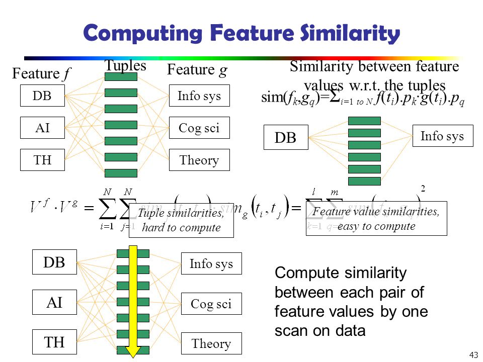 43 Computing Feature Similarity Tuples Feature f Feature g DB AI TH Info sys Cog sci Theory Similarity between feature values w.r.t. the tuples sim(f