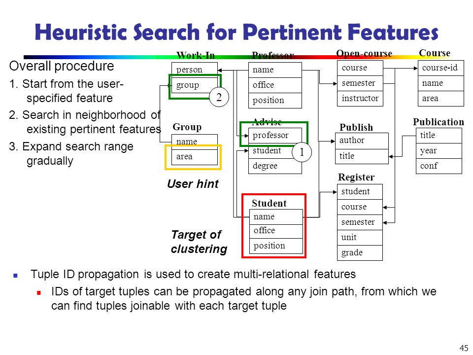 45 Heuristic Search for Pertinent Features Overall procedure 1. Start from the user- specified feature 2. Search in neighborhood of existing pertinent