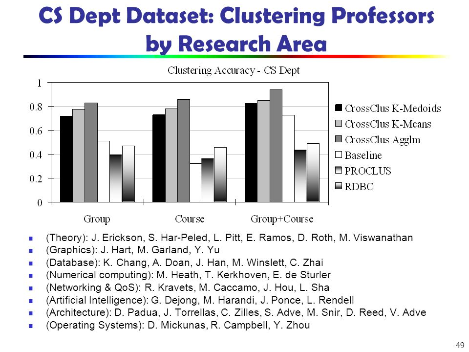 49 CS Dept Dataset: Clustering Professors by Research Area (Theory): J. Erickson, S. Har-Peled, L. Pitt, E. Ramos, D. Roth, M. Viswanathan (Graphics):