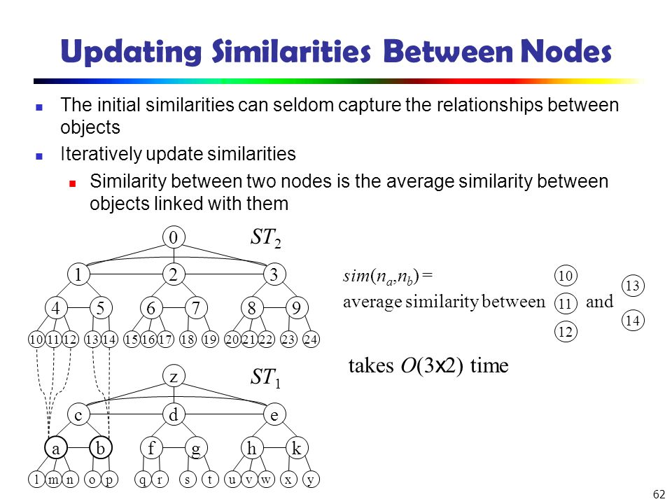 62 Updating Similarities Between Nodes The initial similarities can seldom capture the relationships between objects Iteratively update similarities S