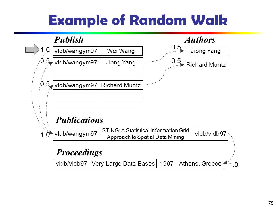 78 Example of Random Walk Wei Wangvldb/wangym97 STING: A Statistical Information Grid Approach to Spatial Data Mining vldb/vldb97 Very Large Data Base
