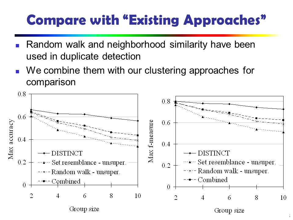 88 Compare with Existing Approaches Random walk and neighborhood similarity have been used in duplicate detection We combine them with our clustering