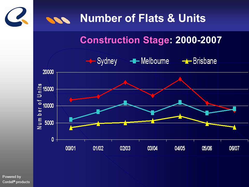 Powered by Cordell ® products Number of Flats & Units Construction Stage: 2000-2007