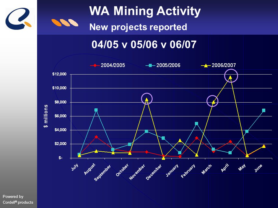 Powered by Cordell ® products WA Mining Activity New projects reported 04/05 v 05/06 v 06/07