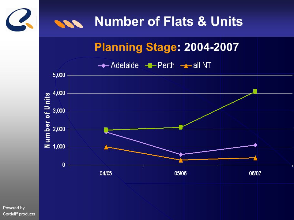 Powered by Cordell ® products Number of Flats & Units Planning Stage: 2004-2007