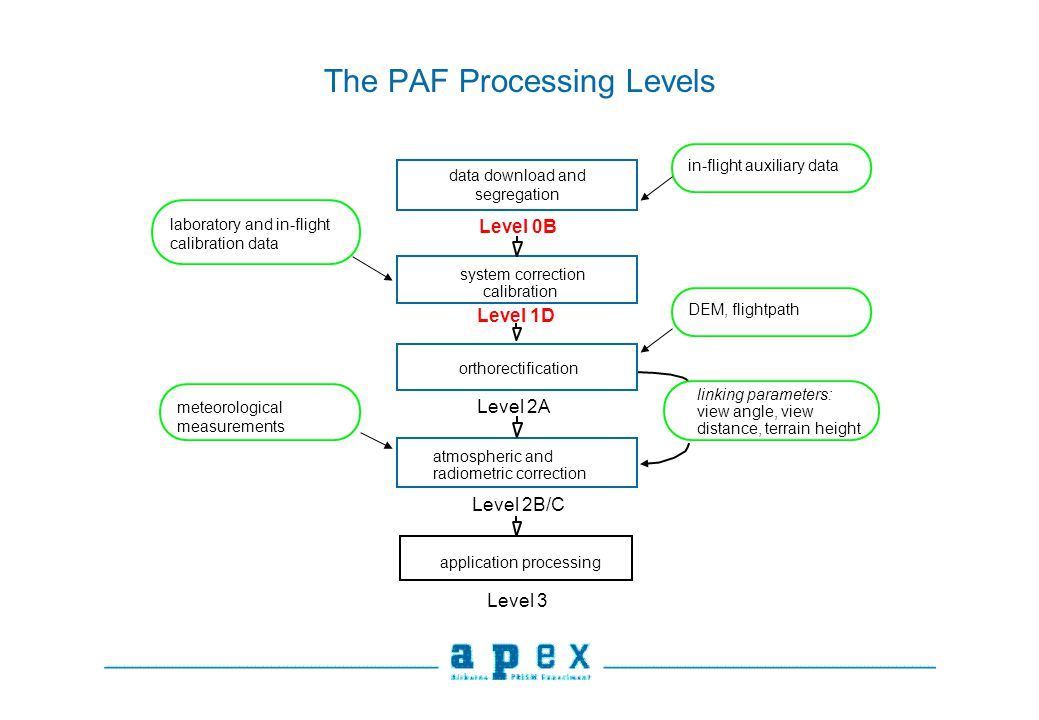 The PAF Processing Levels data download and segregation Level 2B/C orthorectification system correction calibration linking parameters: view angle, view distance, terrain height atmospheric and radiometric correction Level 1D Level 2A Level 0B Level 3 laboratory and in-flight calibration data in-flight auxiliary data DEM, flightpath meteorological measurements application processing