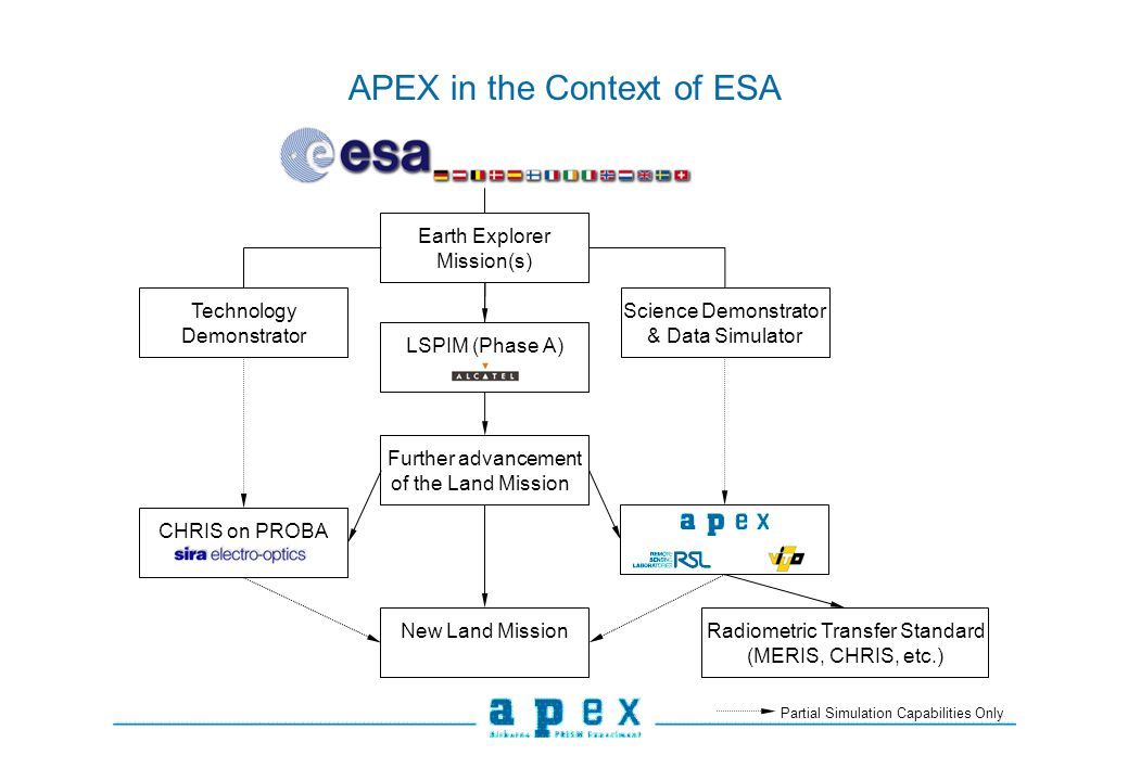APEX in the Context of ESA Partial Simulation Capabilities Only Earth Explorer Mission(s) LSPIM (Phase A) Technology Demonstrator Science Demonstrator