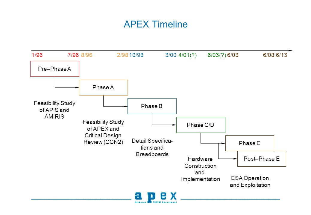 APEX Timeline Pre–Phase A Phase A Phase B Phase C/D Phase E Post–Phase E Feasibility Study of APIS and AMIRIS 1/967/968/962/9810/983/004/01( )6/03( )6/036/086/13 Feasibility Study of APEX and Critical Design Review (CCN2) Detail Specifica- tions and Breadboards Hardware Construction and Implementation ESA Operation and Exploitation