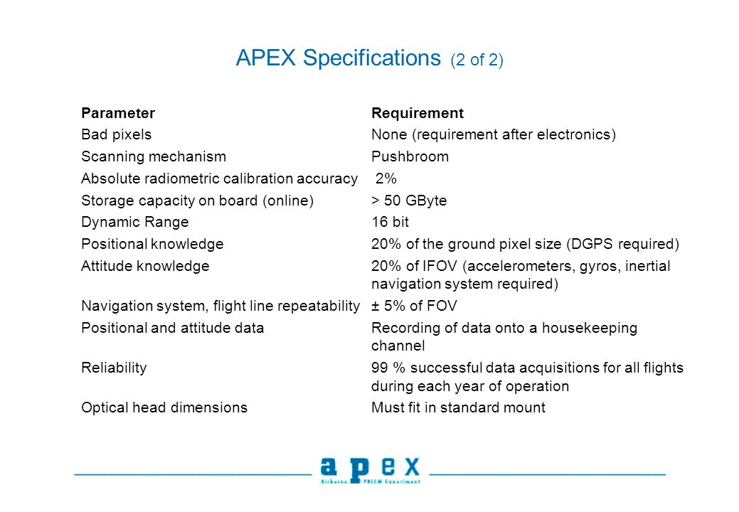 APEX Specifications (2 of 2) ParameterRequirement Bad pixelsNone (requirement after electronics) Scanning mechanismPushbroom Absolute radiometric calibration accuracy 2% Storage capacity on board (online)> 50 GByte Dynamic Range16 bit Positional knowledge20% of the ground pixel size (DGPS required) Attitude knowledge20% of IFOV (accelerometers, gyros, inertial navigation system required) Navigation system, flight line repeatability± 5% of FOV Positional and attitude dataRecording of data onto a housekeeping channel Reliability99 % successful data acquisitions for all flights during each year of operation Optical head dimensionsMust fit in standard mount