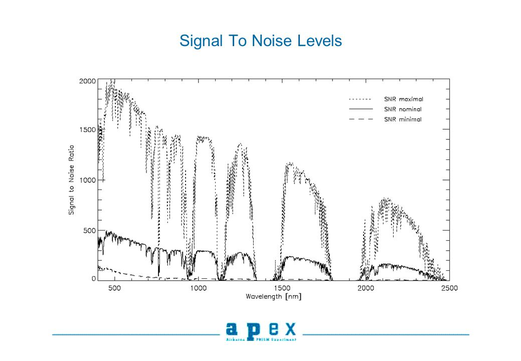 Signal To Noise Levels