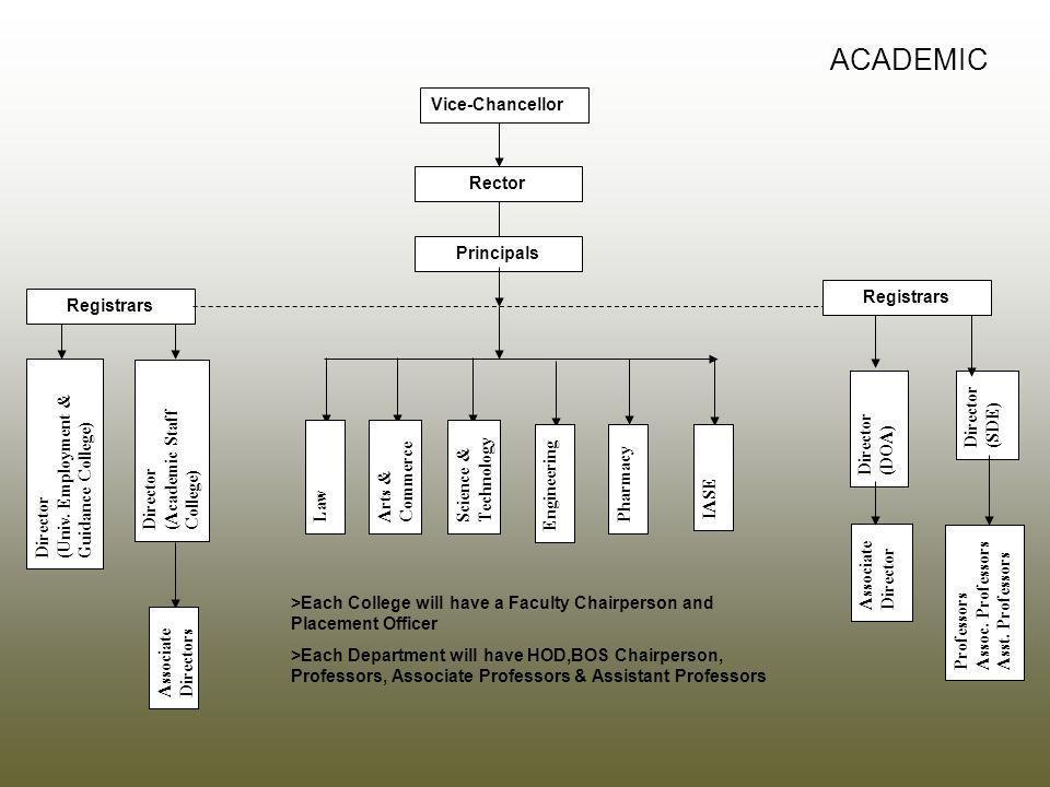 ACADEMIC Vice-Chancellor Rector Principals Registrars Associate Director Professors Assoc.