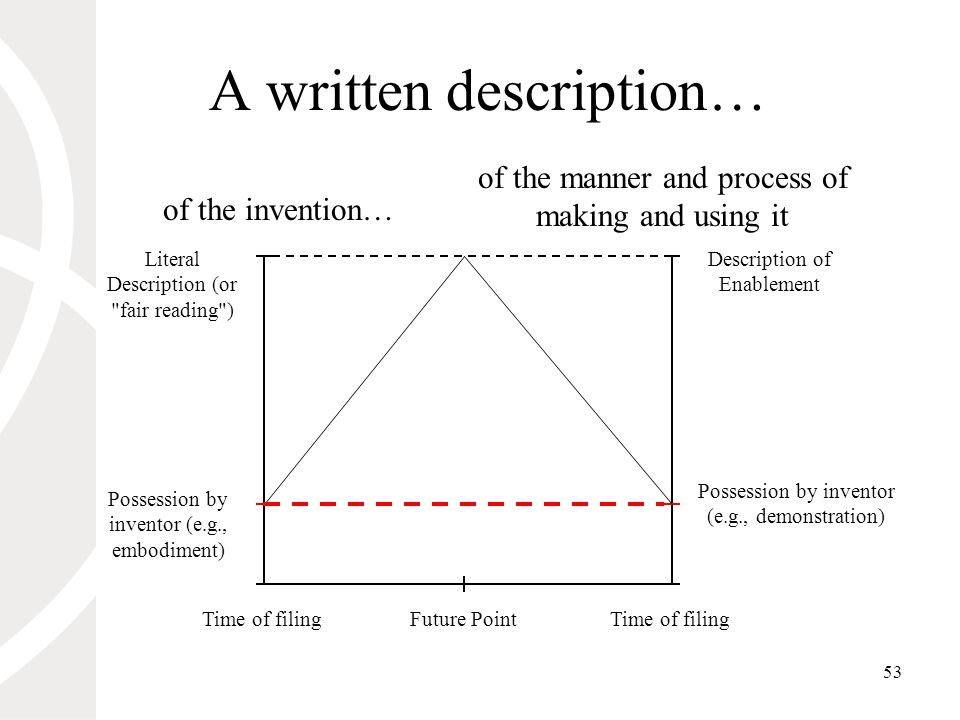 53 A written description… Literal Description (or fair reading ) Time of filing of the manner and process of making and using it of the invention… Possession by inventor (e.g., demonstration) Possession by inventor (e.g., embodiment) Description of Enablement Future Point