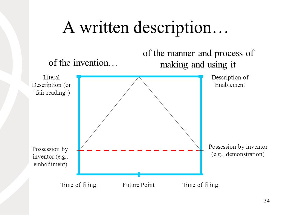 54 A written description… Literal Description (or fair reading ) Time of filing of the manner and process of making and using it of the invention… Possession by inventor (e.g., demonstration) Possession by inventor (e.g., embodiment) Description of Enablement Future Point