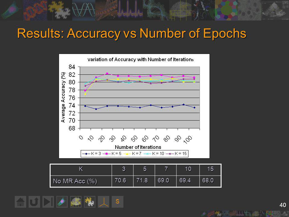 S 40 Results: Accuracy vs Number of Epochs K 3 5 71015 No MR Acc (%) 70.671.869.069.468.0