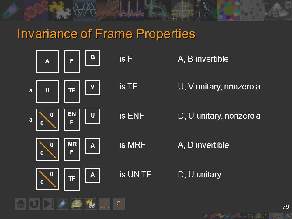 S 79 Invariance of Frame Properties FA B is FA, B invertible 0 0 MR F A is MRFA, D invertible 0 0 A is UN TFD, U unitary TFU V is TFU, V unitary, nonzero a a 0 0 EN F U is ENFD, U unitary, nonzero a a