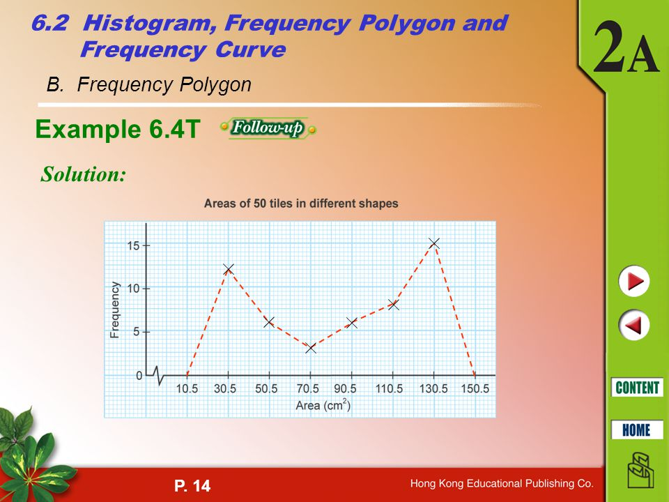 P. 14 B. Frequency Polygon 6.2 Histogram, Frequency Polygon and Frequency Curve Example 6.4T Solution: