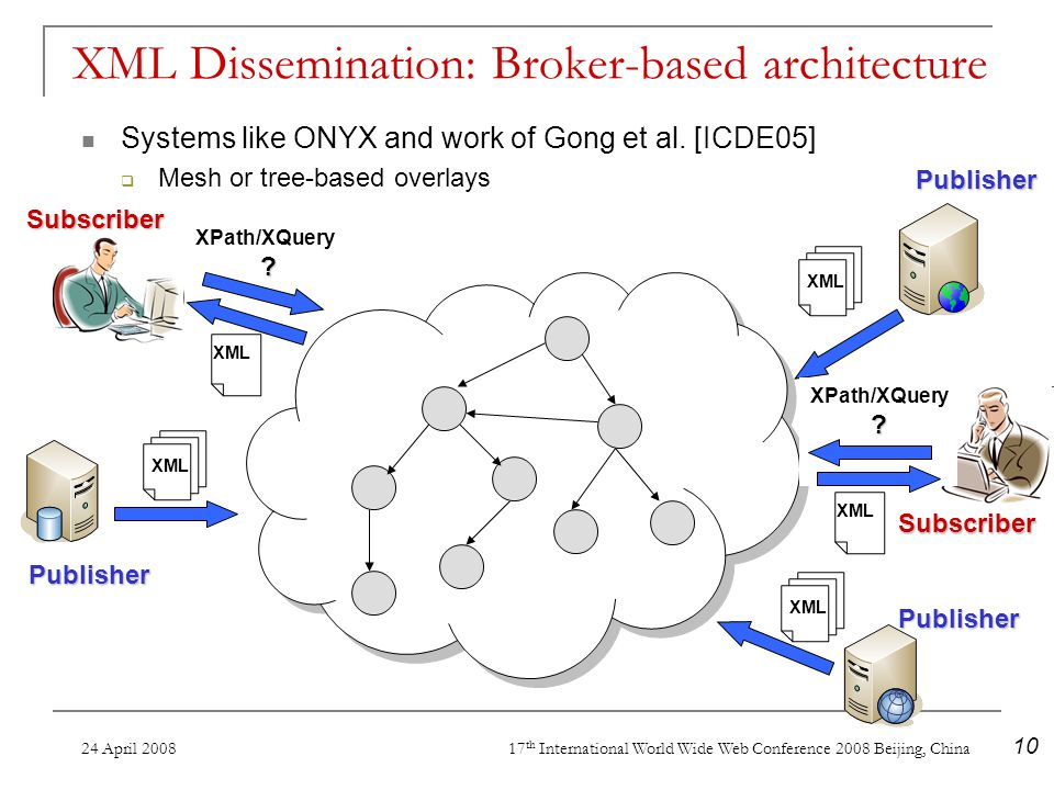 24 April 2008 17 th International World Wide Web Conference 2008 Beijing, China 10 XML Dissemination: Broker-based architecture Systems like ONYX and work of Gong et al.