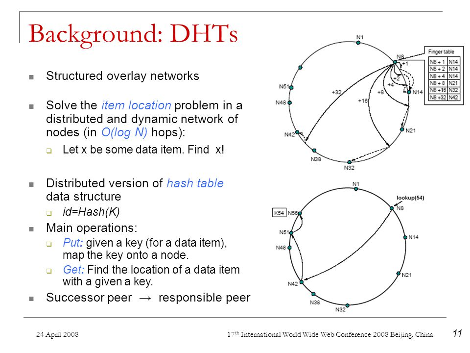 24 April 2008 17 th International World Wide Web Conference 2008 Beijing, China 11 Background: DHTs Structured overlay networks Solve the item location problem in a distributed and dynamic network of nodes (in O(log N) hops): Let x be some data item.