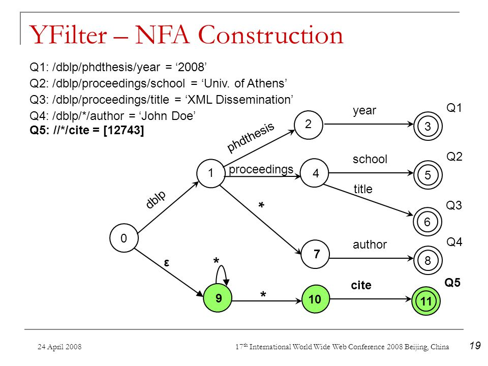 24 April 2008 17 th International World Wide Web Conference 2008 Beijing, China 19 ε 9 * Q5: //*/cite = [12743] 11 cite Q5Q5 10 * YFilter – NFA Construction 3 year Q1 0 dblp phdthesis 1 2 8 author Q4 * 7 title Q3 6 5 school Q2 proceedings 4 Q1: /dblp/phdthesis/year = 2008 Q2: /dblp/proceedings/school = Univ.