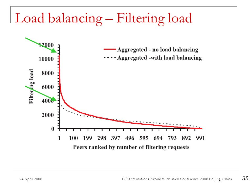 24 April 2008 17 th International World Wide Web Conference 2008 Beijing, China 35 Load balancing – Filtering load