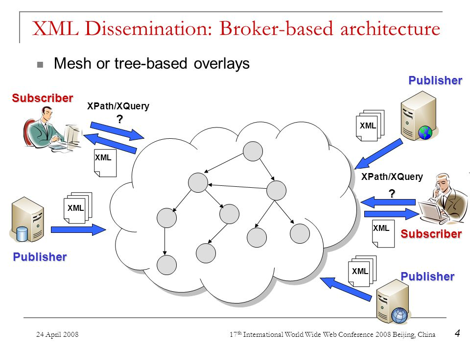 24 April 2008 17 th International World Wide Web Conference 2008 Beijing, China 4 XML Dissemination: Broker-based architecture Mesh or tree-based overlays XML Subscriber Publisher Publisher XPath/XQuery.