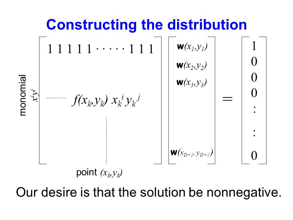 Constructing the distribution monomial x i y j point (x k,y k ) f(x k,y k ) x k i y k j 1 1 1 1 1 · · · · · 1 1 1 = 1000 : :01000 : :0 w (x 1,y 1 ) w (x 2,y 2 ) w (x 3,y 3 ) w ( x D+1, y D+1 ) Our desire is that the solution be nonnegative.