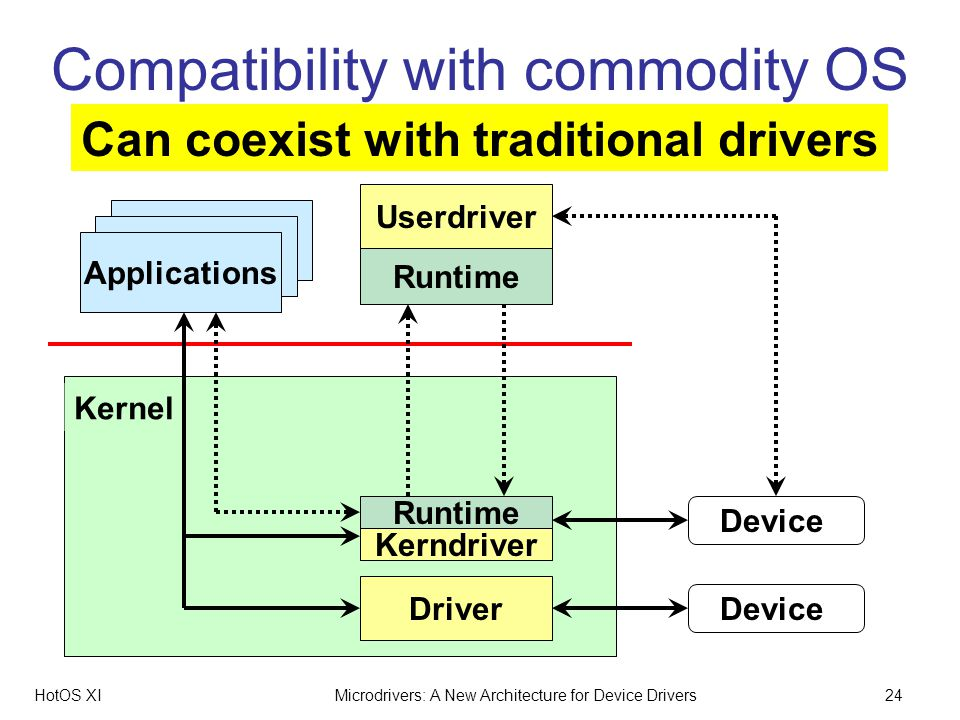 HotOS XIMicrodrivers: A New Architecture for Device Drivers24 Kernel Compatibility with commodity OS Applications Device Userdriver Runtime Can coexist with traditional drivers Device Driver Kerndriver Runtime
