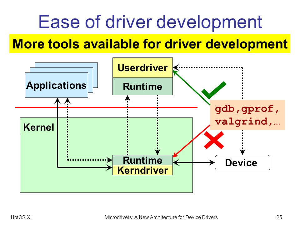 HotOS XIMicrodrivers: A New Architecture for Device Drivers25 Kernel Ease of driver development Applications Device Userdriver Runtime More tools available for driver development gdb,gprof, valgrind,… Kerndriver Runtime