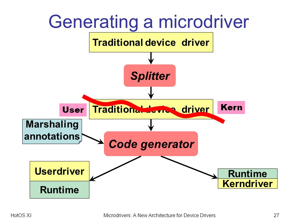 HotOS XIMicrodrivers: A New Architecture for Device Drivers27 Generating a microdriver Userdriver Runtime Traditional device driver Splitter Traditional device driver Code generator Marshaling annotations Kern User Kerndriver Runtime